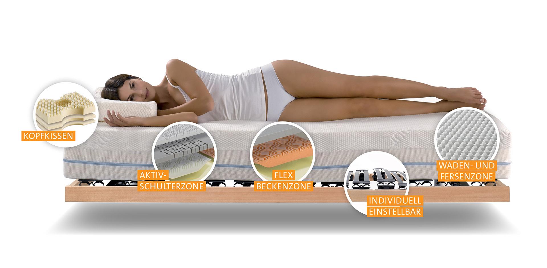 Das Sanapur-Konzept - gesund schlafen mit ergonomisch richtiger Matratze, Kissen und Unterfederung